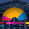 فرنسا: ماكرون يحصل على أكثرية مطلقة في البرلمان