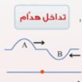 ازدواجية الأفكار العربية على FaceBook ومواقع التواصل الاجتماعي