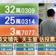 Tsai gagne un 2° mandat et les pro-chinois perdent les éléctions